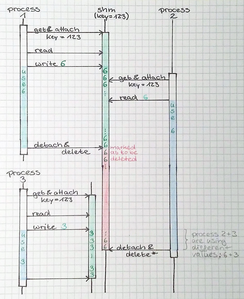 Sequence Diagram: Destruction and Attachment of Shared Memory Segments